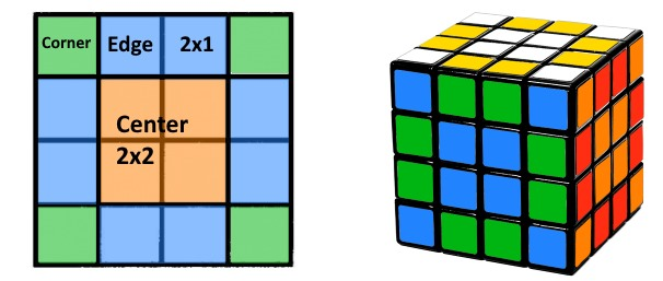 Reduction To Rubiks Cube