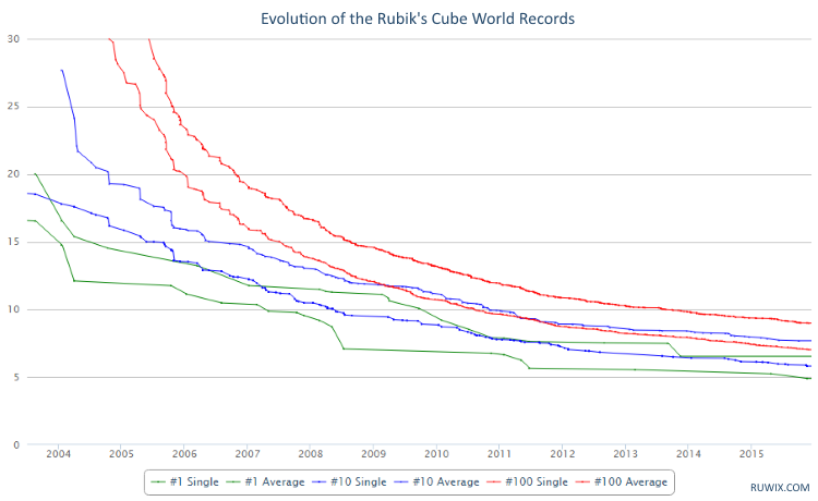Evolution of Rubiks Cube World Records