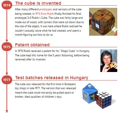 Rubiks Cube Timeline