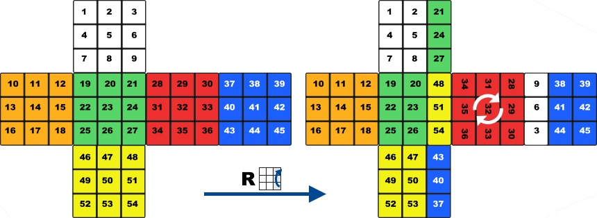 Mathematics of the Rubik's Cube - Permutation Group