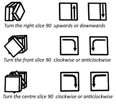 Symbols and tricks notation
